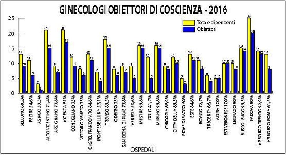 ginecologi obiettori