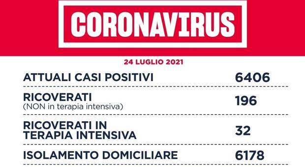 Covid Lazio, bollettino oggi 24 luglio: 845 nuovi casi positivi (-9), 0 morti. A Roma città 558 contagi