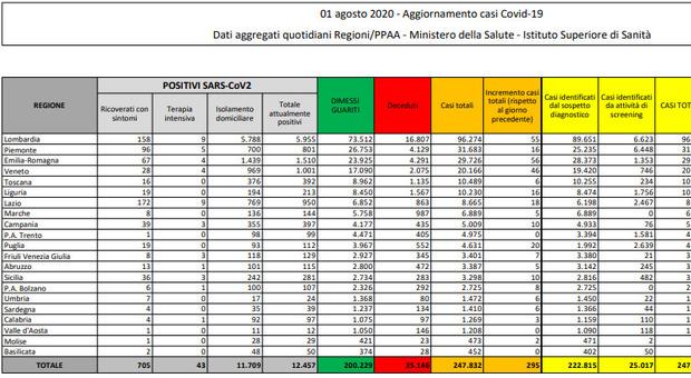 295 nuovi casi, 5 deceduti. Solo Basilicata e Valle d'Aosta senza altri contagi