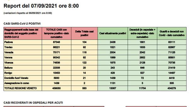 Il bollettino dei contagio in Veneto di oggi 7 settembre 2021