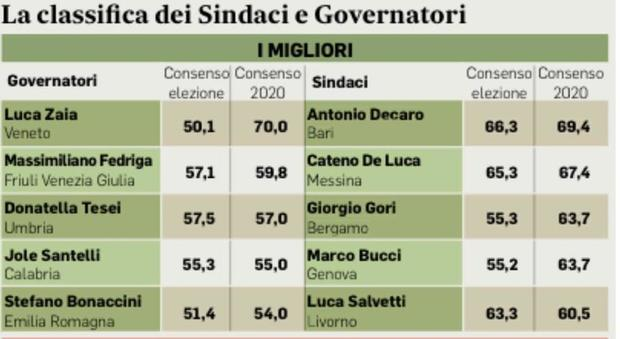 Sindaci più amati d'Italia, la classifica