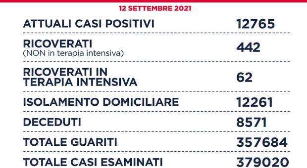 Covid Lazio, bollettino oggi 12 settembre 2021: 323 nuovi casi (146 a Roma) e 5 morti