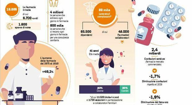 Si fa presto a dire farmacia: ora fa rete e diventa un affare da multinazionale