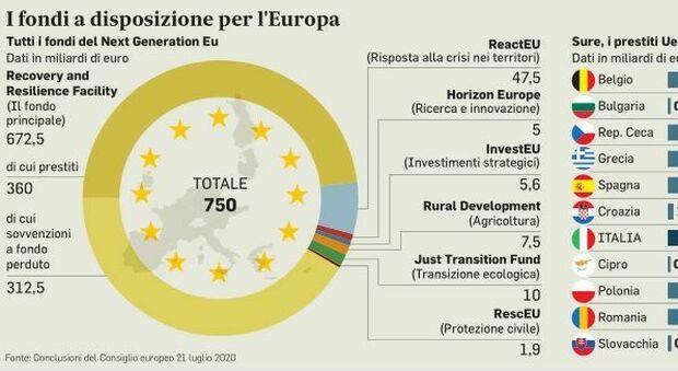 Conti pubblici, debito comune e fisco europeo: il passo è breve
