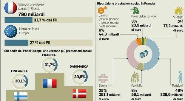 Welfare, modello Francia: detrazioni e pensioni: 800 miliardi sul tavolo