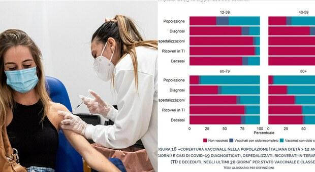 Vaccini, -77% di rischio contagio e -93% ricovero rispetto ai non vaccinati: il report Iss aggiornato