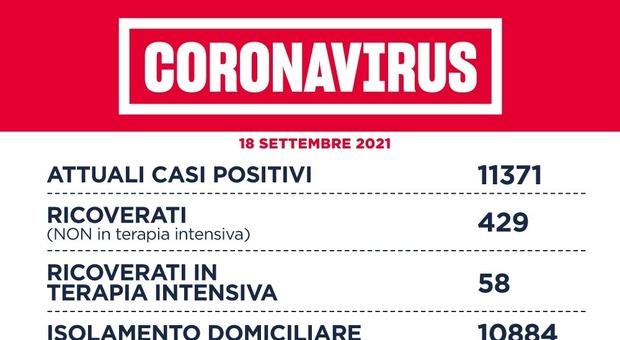 Covid Lazio, bollettino oggi 18 settembre: 376 nuovi casi e 2 morti. A Roma 220 contagi
