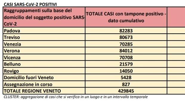 Covid in Veneto, il bollettino di oggi: oltre mille nuovi contagi in 48 ore