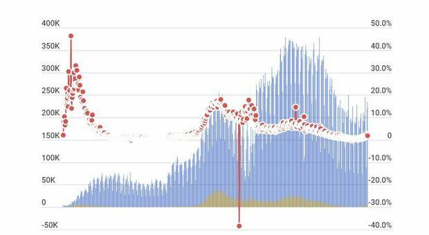 Covid Italia, bollettino di oggi 21 luglio: crescono contagi (4.259) e morti (21). Tasso di positività a 1,8%