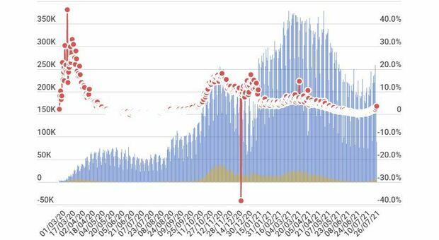 Covid oggi in Italia, il bollettino del 27 luglio: 4.522 casi e 24 morti. Tasso di positività scende all'1,9% (-1,7%)