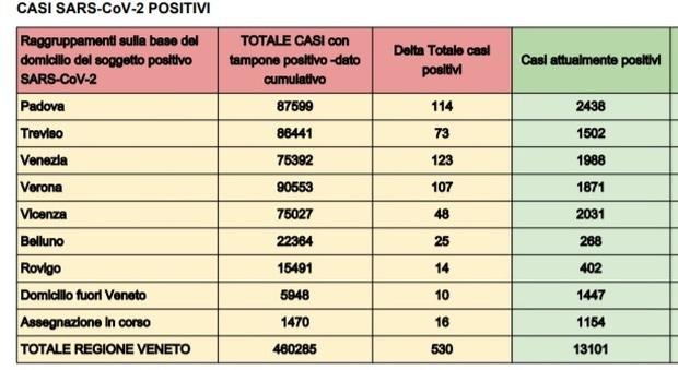 Bollettino Covid Veneto oggi