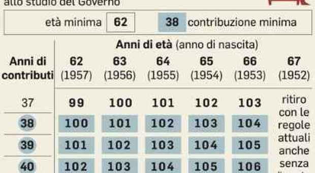 Pensioni uscita a quota 100 ma per i contributi minimo di for Ultimissime pensioni quota 100 per tutti