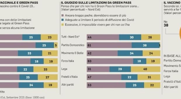 Green pass richiesto dal 74% degli abitanti del Nordest