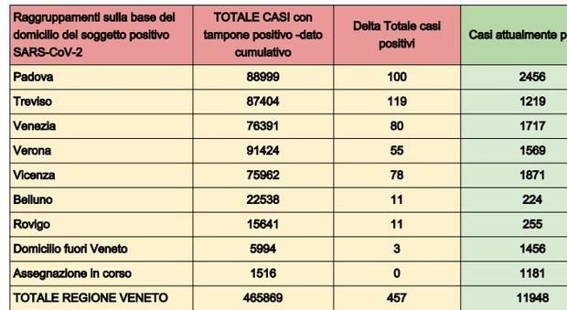 Covid in Veneto, il bollettino di oggi, martedì 21 settembre 2021