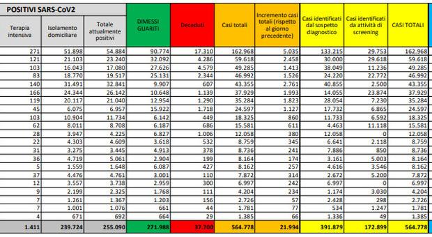 Covid Italia, bollettino oggi 27 ottobre: 21.994 nuovi casi, 221 morti, 174.398 tamponi. Lombardia +5.035. Boom terapie intensive