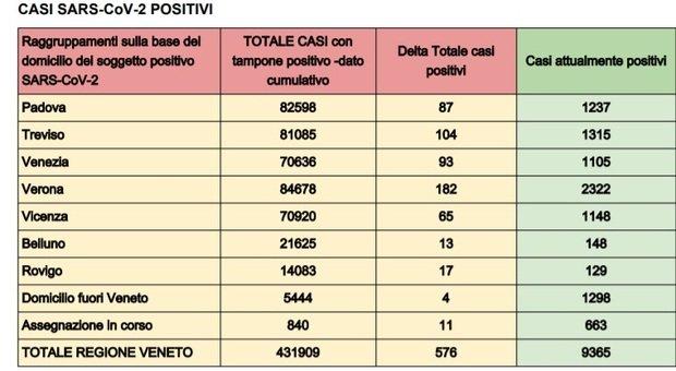 Covid Veneto, il bollettino di oggi: 576 nuovi contagi, si torna a morire per il virus: 2 vittime