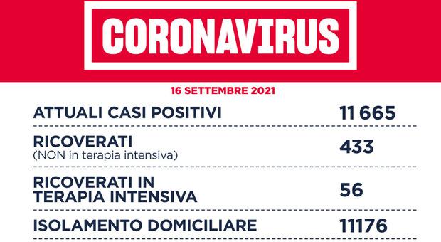 Covid Lazio, il bollettino