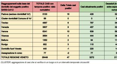 Coronavirus Veneto Crescono I Contagi 222 E 2 Morti Picco A Padova 75