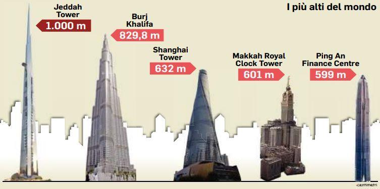 Grattacieli ecco la jeddah tower alta un chilometro for Statua piu alta del mondo