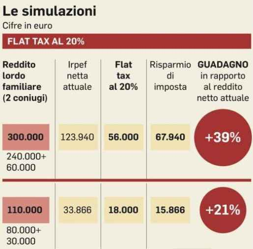 Flat Tax, Bagnai assicura: