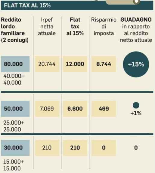 Flat Tax, Bagnai assicura: