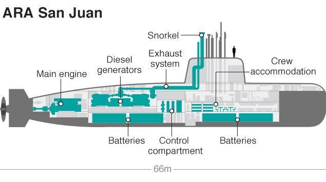 Argentina, ritrovato il sottomarino scomparso nel nulla un anno fa