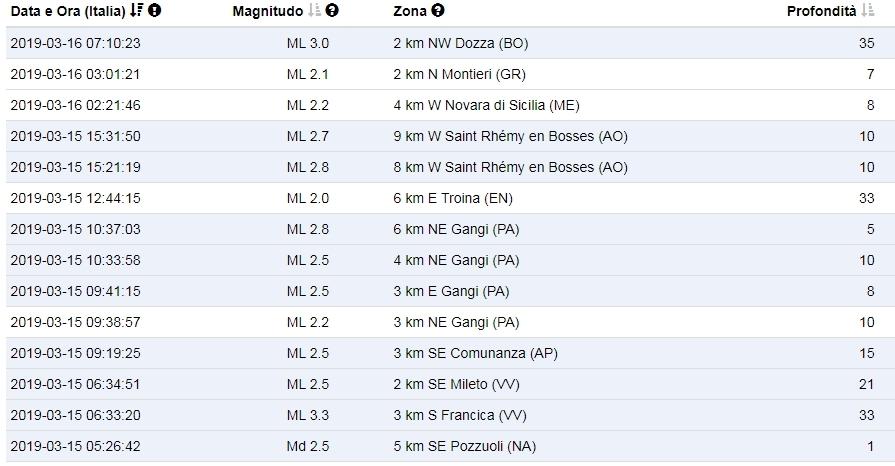 Terremoto a bologna scossa di 3 0 a dozza all 39 alba paura for Ingv lista terremoti di oggi
